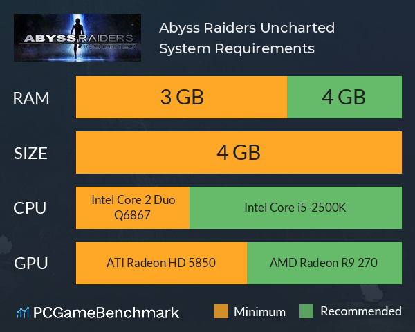 Abyss Raiders: Uncharted System Requirements PC Graph - Can I Run Abyss Raiders: Uncharted