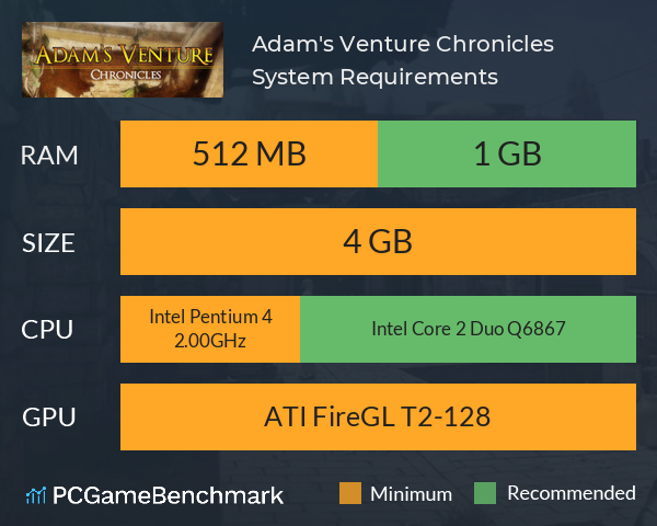 Adam's Venture Chronicles System Requirements PC Graph - Can I Run Adam's Venture Chronicles