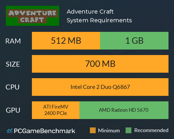 Adventure Craft System Requirements PC Graph - Can I Run Adventure Craft