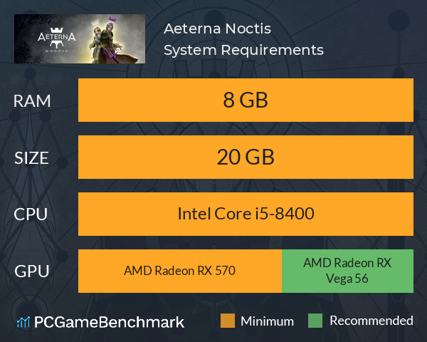 Aeterna Noctis System Requirements PC Graph - Can I Run Aeterna Noctis