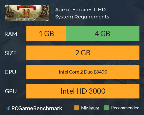 Age of Empires II HD System Requirements PC Graph - Can I Run Age of Empires II HD