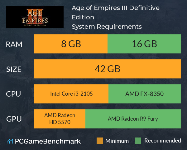 Age of Empires III: Definitive Edition System Requirements PC Graph - Can I Run Age of Empires III: Definitive Edition