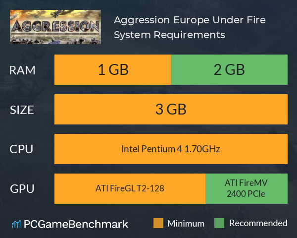 Aggression: Europe Under Fire System Requirements PC Graph - Can I Run Aggression: Europe Under Fire
