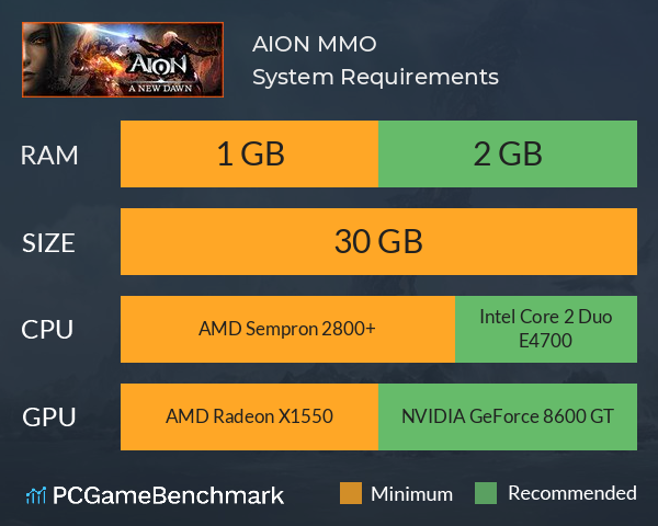 AION MMO System Requirements PC Graph - Can I Run AION MMO
