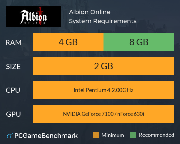 System Requirements for Albion Online (PC)