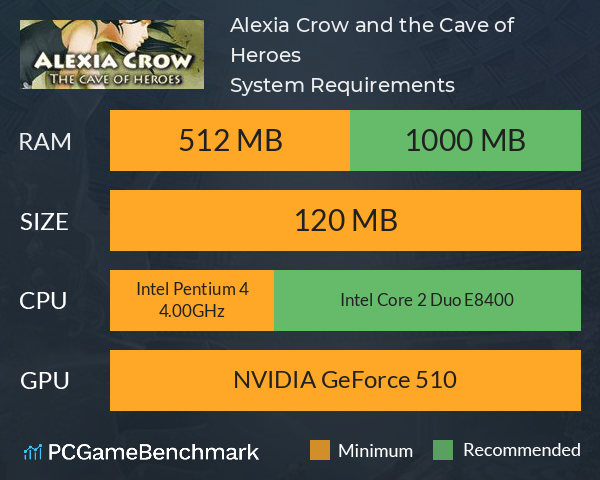 Alexia Crow and the Cave of Heroes System Requirements PC Graph - Can I Run Alexia Crow and the Cave of Heroes