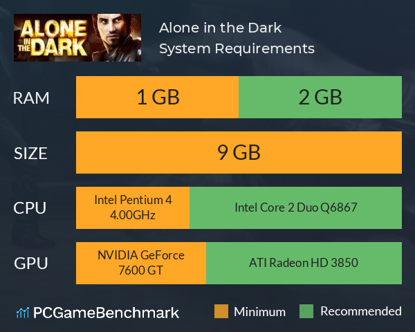 System Requirements for Alone in the Dark (PC)