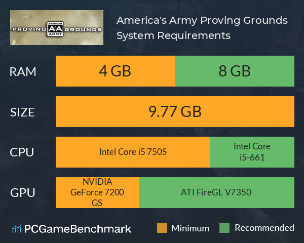 America's Army: Proving Grounds System Requirements PC Graph - Can I Run America's Army: Proving Grounds