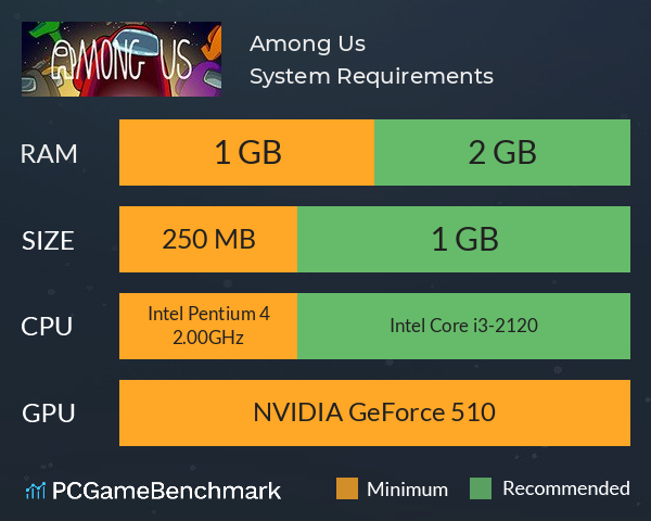 Among Us System Requirements PC Graph - Can I Run Among Us