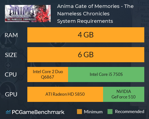 Anima: Gate of Memories - The Nameless Chronicles System Requirements PC Graph - Can I Run Anima: Gate of Memories - The Nameless Chronicles