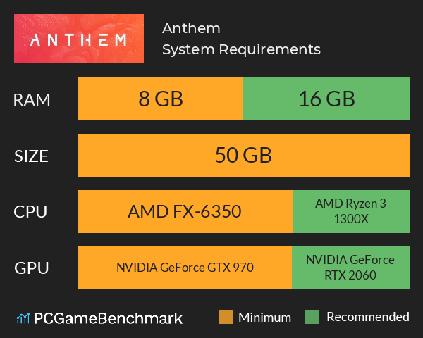 System Requirements for Anthem (PC)