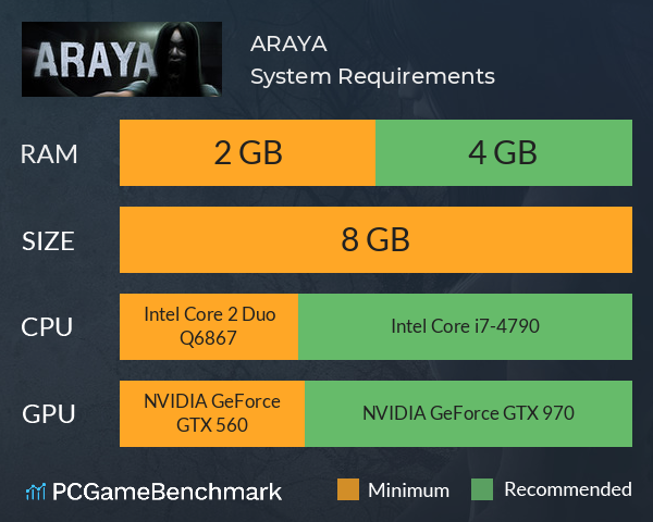 ARAYA System Requirements PC Graph - Can I Run ARAYA