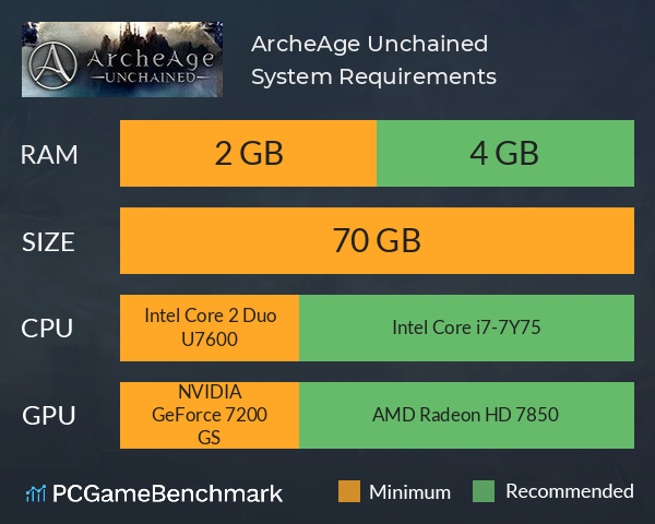 ArcheAge: Unchained System Requirements PC Graph - Can I Run ArcheAge: Unchained