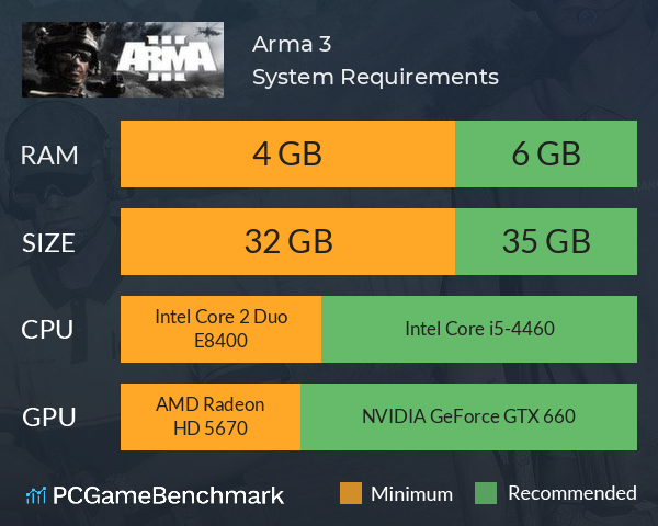 Arma 3 System Requirements PC Graph - Can I Run Arma 3