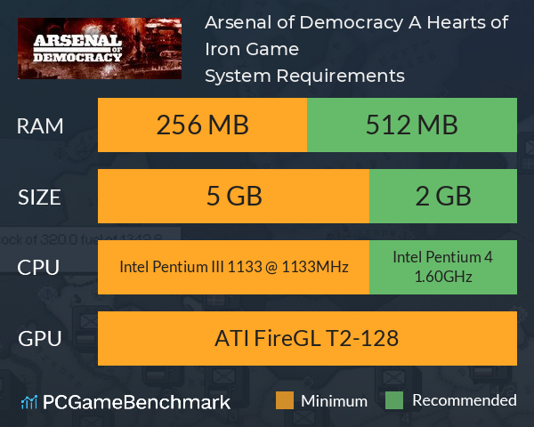Arsenal of Democracy: A Hearts of Iron Game System Requirements PC Graph - Can I Run Arsenal of Democracy: A Hearts of Iron Game