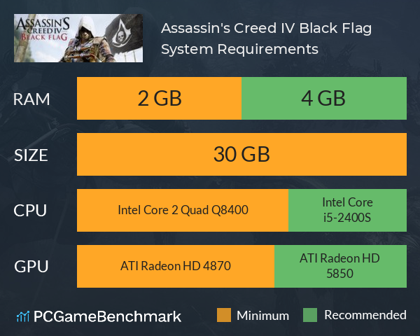 Assassin S Creed Iv Black Flag System Requirements Can I Run It Pcgamebenchmark