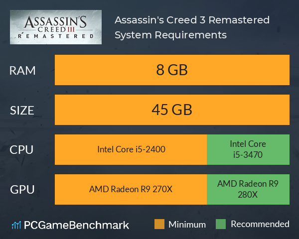 Assassin S Creed Iii Remastered System Requirements Can I Run