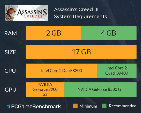 Assassin's Creed III System Requirements PC Graph - Can I Run Assassin's Creed III