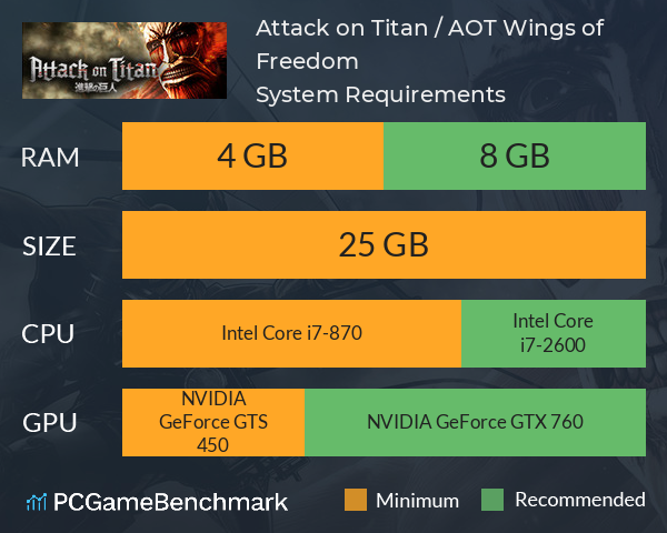 Attack on Titan / A.O.T. Wings of Freedom System Requirements PC Graph - Can I Run Attack on Titan / A.O.T. Wings of Freedom