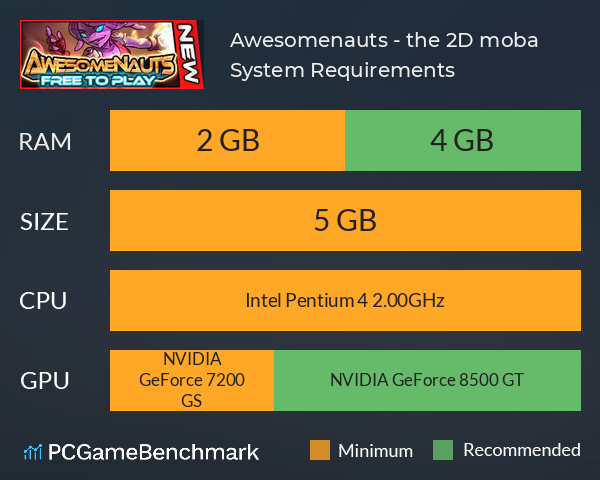 Awesomenauts - the 2D moba System Requirements PC Graph - Can I Run Awesomenauts - the 2D moba
