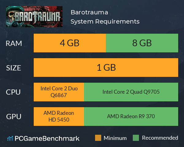 Barotrauma System Requirements PC Graph - Can I Run Barotrauma