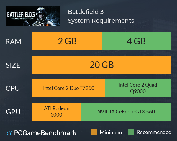 Battlefield 3 System Requirements PC Graph - Can I Run Battlefield 3