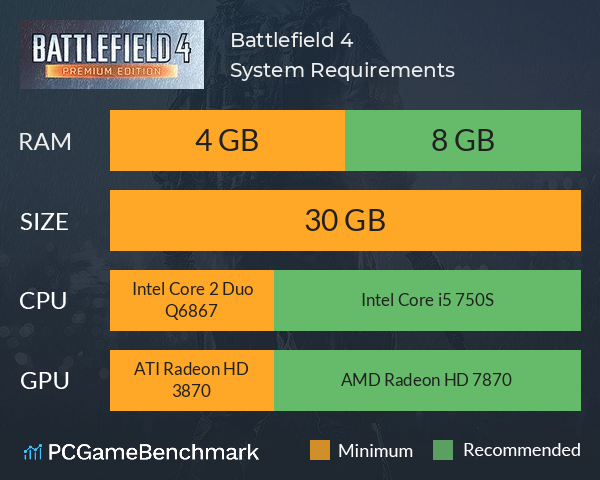 System Requirements for Battlefield 4 (PC)