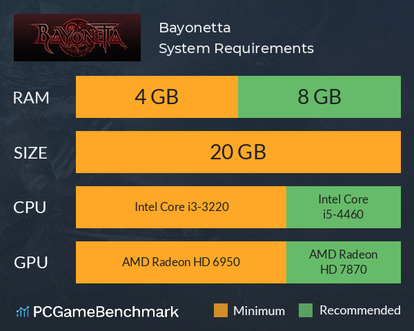 System Requirements for Bayonetta (PC)