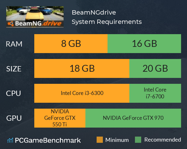 BeamNG.drive System Requirements PC Graph - Can I Run BeamNG.drive