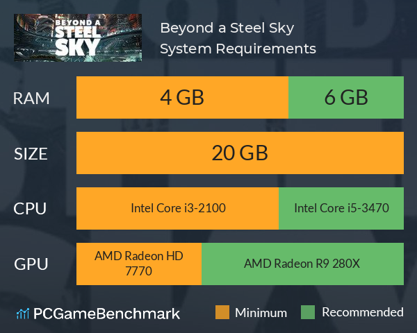 Beyond a Steel Sky System Requirements PC Graph - Can I Run Beyond a Steel Sky