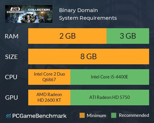 Binary Domain System Requirements PC Graph - Can I Run Binary Domain