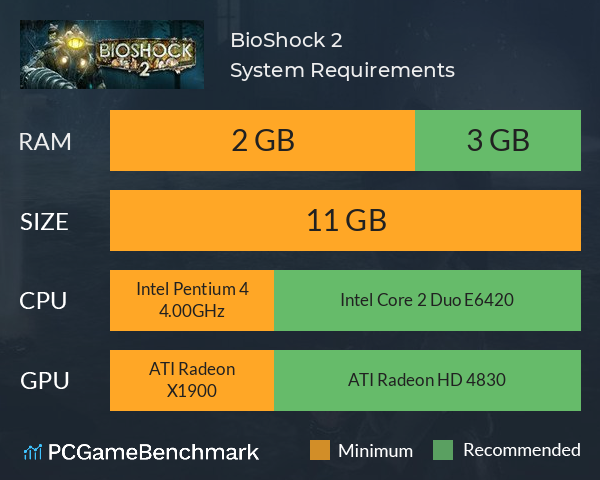 BioShock 2 System Requirements PC Graph - Can I Run BioShock 2