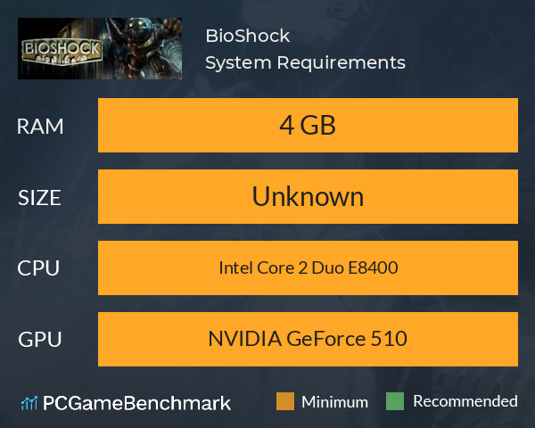 BioShock System Requirements PC Graph - Can I Run BioShock