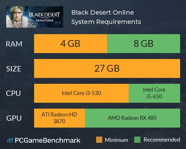 Black Desert Online System Requirements PC Graph - Can I Run Black Desert Online