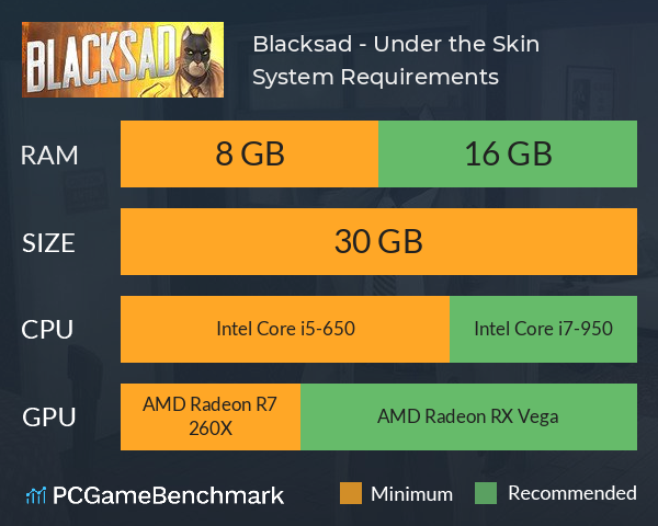 System Requirements for Blacksad: Under the Skin (PC)