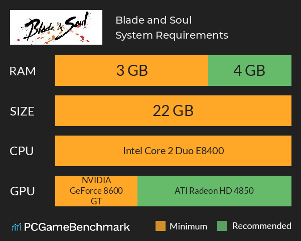 Blade and Soul System Requirements PC Graph - Can I Run Blade and Soul