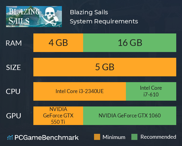 Blazing Sails System Requirements PC Graph - Can I Run Blazing Sails