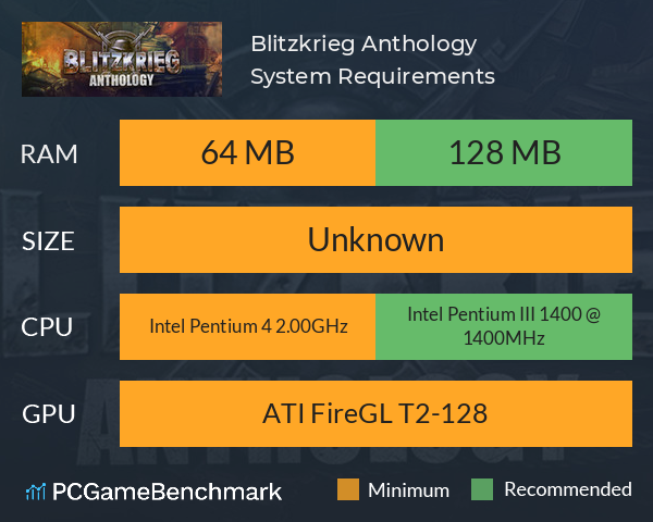 Blitzkrieg Anthology System Requirements PC Graph - Can I Run Blitzkrieg Anthology