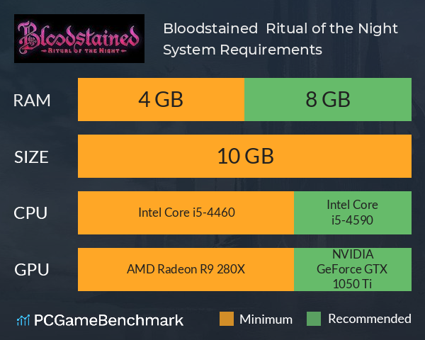 Bloodstained:  Ritual of the Night System Requirements PC Graph - Can I Run Bloodstained:  Ritual of the Night