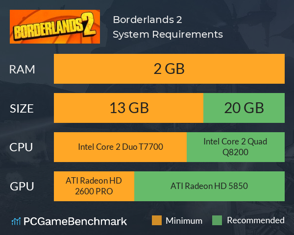 Borderlands 2 System Requirements PC Graph - Can I Run Borderlands 2