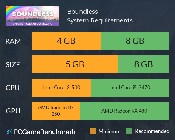 Boundless System Requirements PC Graph - Can I Run Boundless