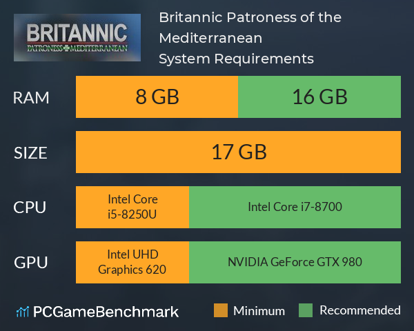 Britannic: Patroness of the Mediterranean System Requirements PC Graph - Can I Run Britannic: Patroness of the Mediterranean