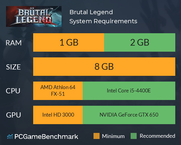 Brutal Legend System Requirements PC Graph - Can I Run Brutal Legend