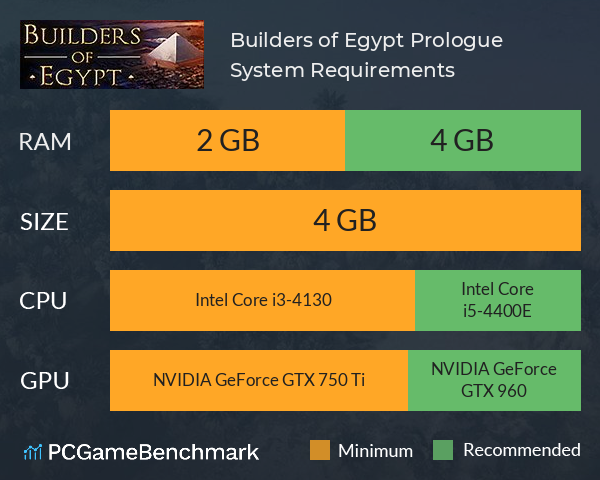 Builders of Egypt: Prologue System Requirements PC Graph - Can I Run Builders of Egypt: Prologue