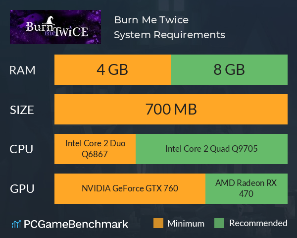 Burn Me Twice System Requirements PC Graph - Can I Run Burn Me Twice