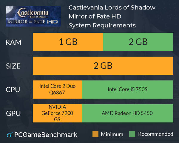 Castlevania: Lords of Shadow – Mirror of Fate HD System Requirements PC Graph - Can I Run Castlevania: Lords of Shadow – Mirror of Fate HD