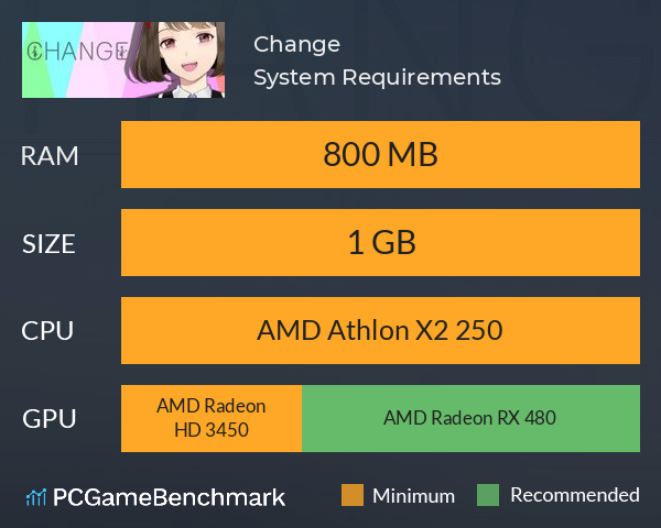 Change System Requirements PC Graph - Can I Run Change