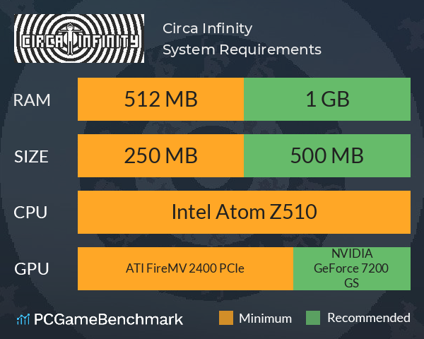 Circa Infinity System Requirements PC Graph - Can I Run Circa Infinity