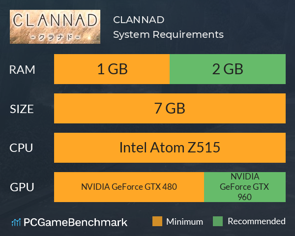 CLANNAD System Requirements PC Graph - Can I Run CLANNAD