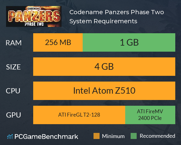 Codename: Panzers, Phase Two System Requirements PC Graph - Can I Run Codename: Panzers, Phase Two
